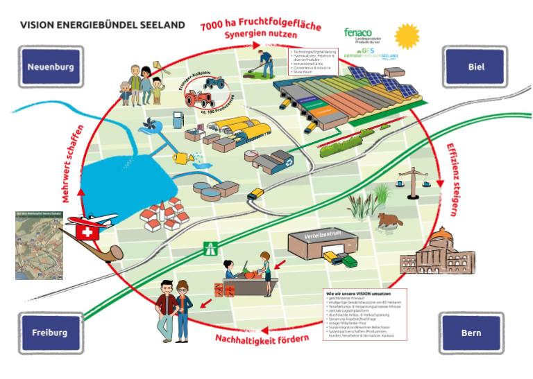 Energiebündel Seeland EBS